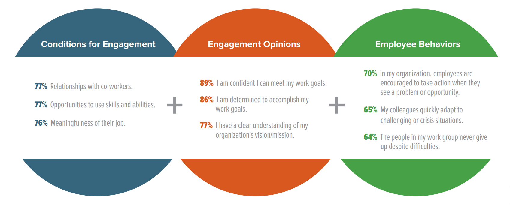 Top 3 Employee Engagement Drivers 2 SHRM