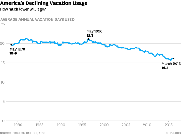America Vacation Use - Taking time off