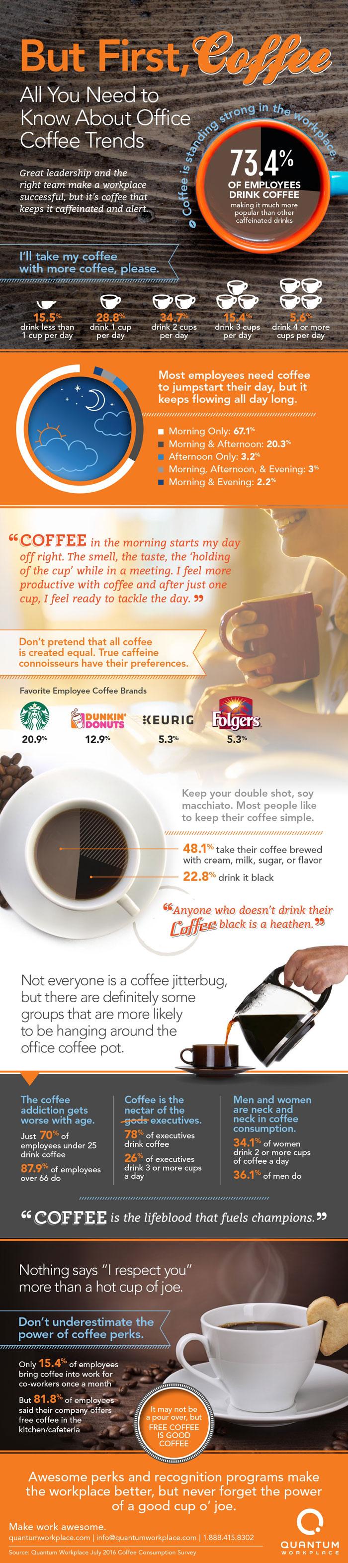 信息图表 - 您需要知道的办公室咖啡趋势