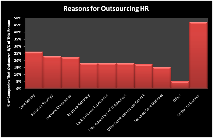 What You Need to Know About HR Outsourcing