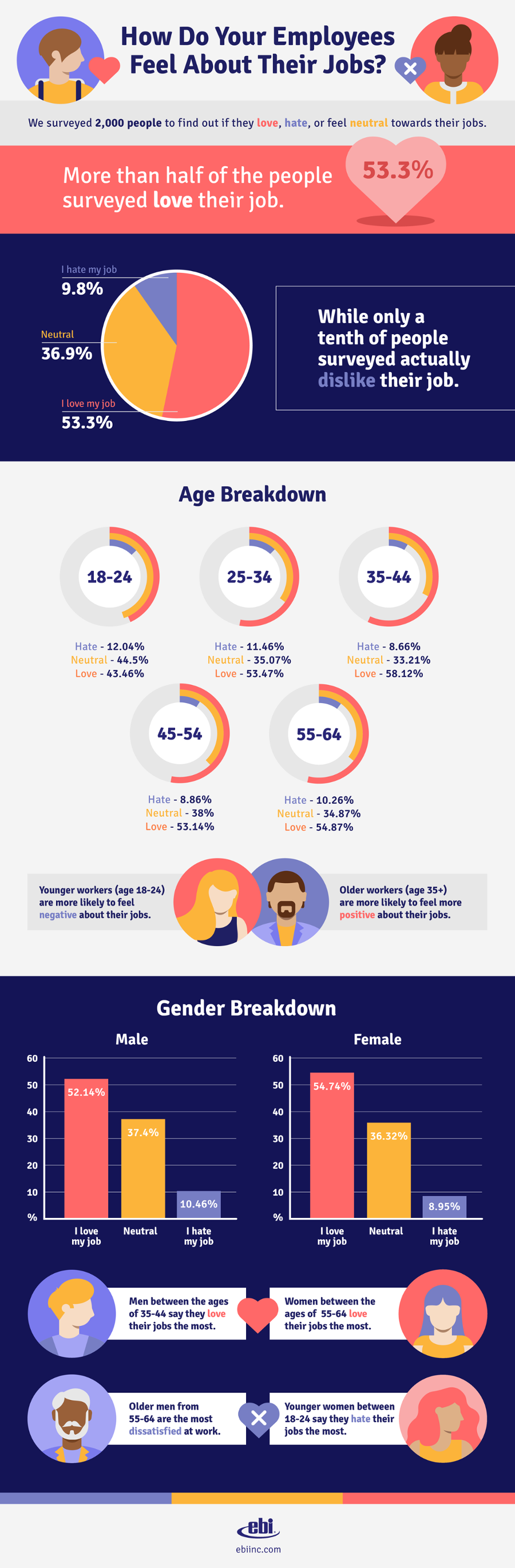[Infographic] Do You Know How Your Employees Feel About Their Jobs?