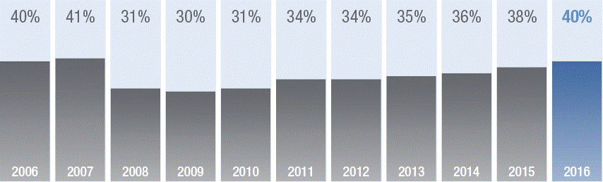 Percentage of global employers in need of talent.