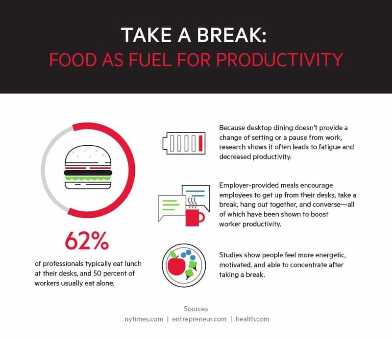 让您的员工健康和生产与食品心动